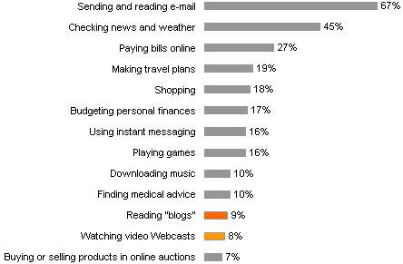 internet activity
