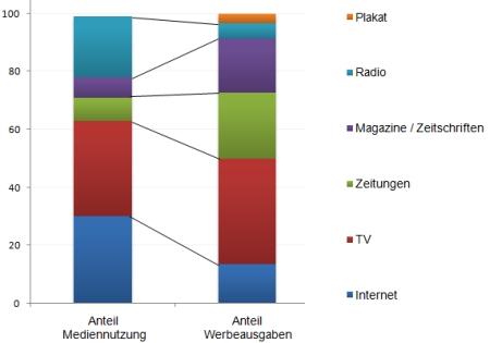 Vergleich Werbeausgaben und Mediennutzung